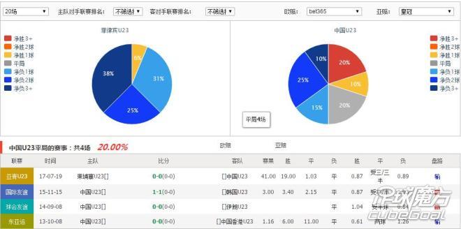 菲律宾U23VS中国U23得分统计图: